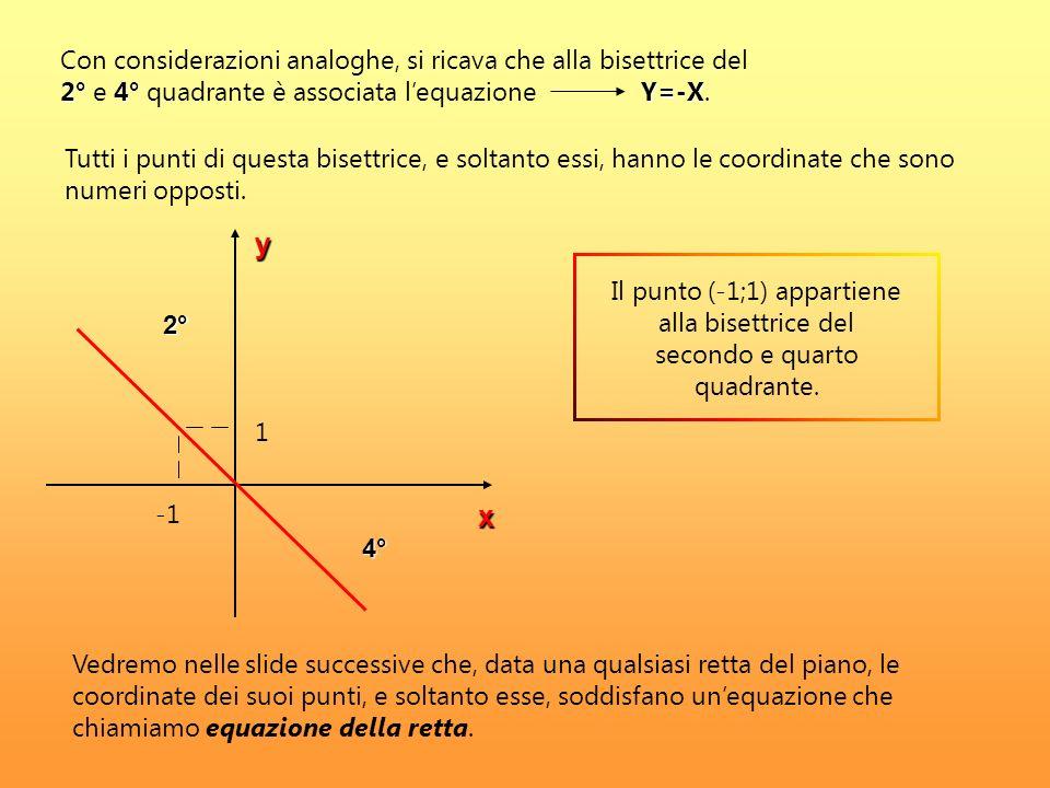 Tutti i punti di questa bisettrice, e soltanto essi, hanno le coordinate che sono numeri opposti. y x 2° 4° 2°4°Y=-X Con considerazioni analoghe, si r