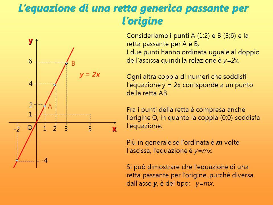 y x -2 123 5 1 2 4 6 -4 A B y = 2x Consideriamo i punti A (1;2) e B (3;6) e la retta passante per A e B. I due punti hanno ordinata uguale al doppio d