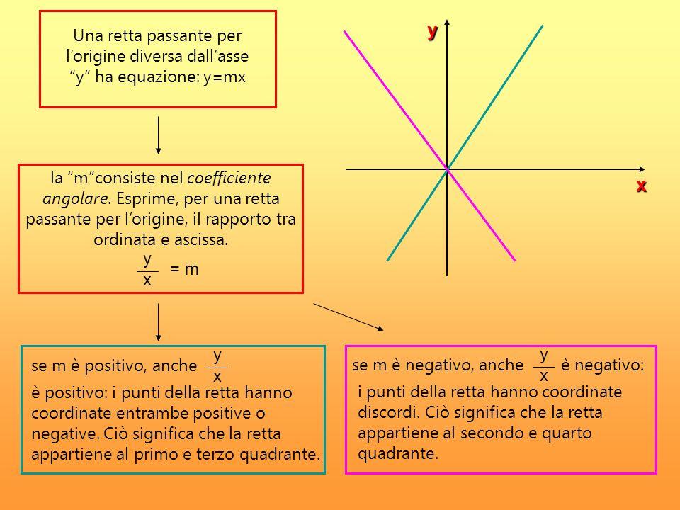y x = m x y Una retta passante per lorigine diversa dallasse y ha equazione: y=mx la mconsiste nel coefficiente angolare. Esprime, per una retta passa