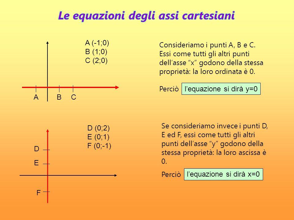 y x 13 2 3 (3;2) (1;3) (0;2)(-1;2) y= 2 y x= 3 (3;2)2 3 (1;1) (3;0) (3;-1) I punti (-1;2), (0;2), (3;2), … appartengono ad una retta parallela allasse x e, come tutti gli altri punti di questa retta, godono della stessa proprietà: hanno lordinata uguale a 2, perciò lequazione è y=2.
