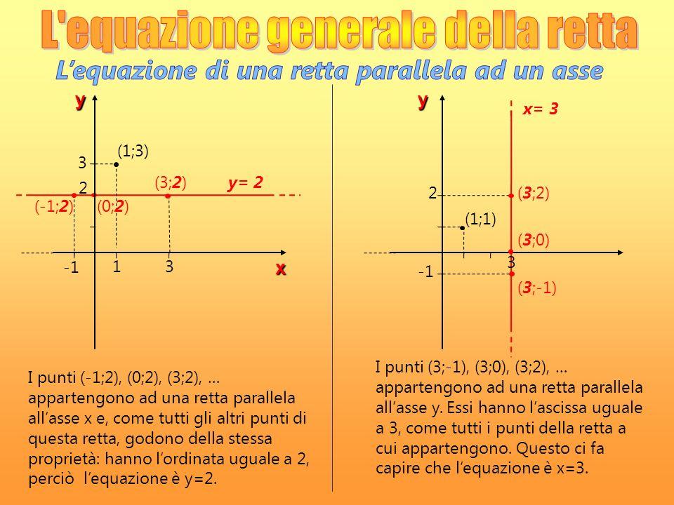 y x 13 2 3 (3;2) (1;3) (0;2)(-1;2) y= 2 y x= 3 (3;2)2 3 (1;1) (3;0) (3;-1) I punti (-1;2), (0;2), (3;2), … appartengono ad una retta parallela allasse