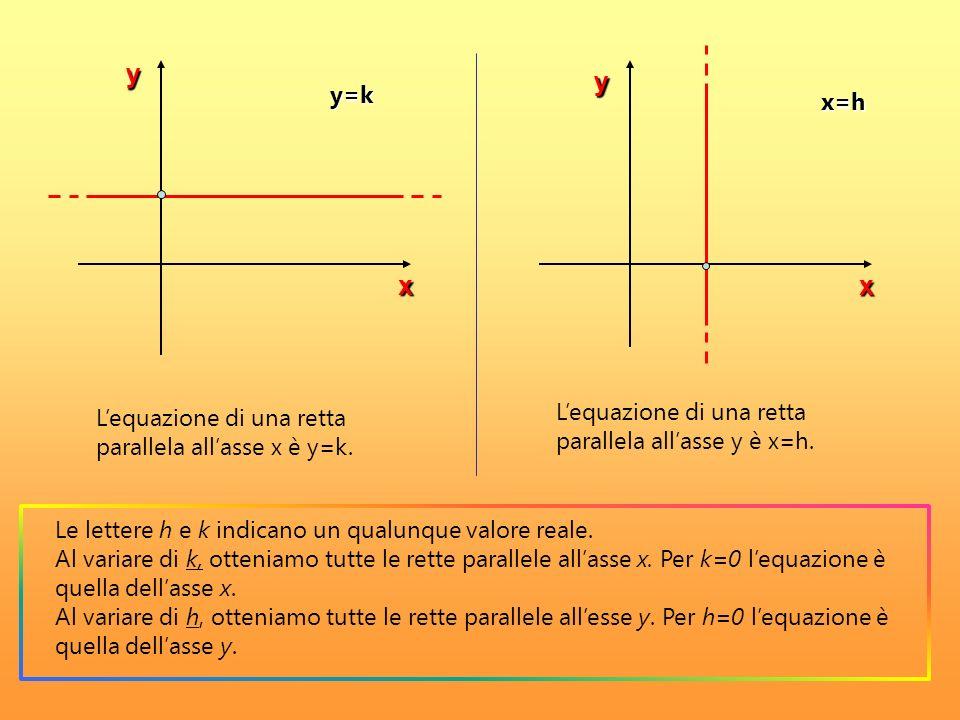 Lequazione di una retta parallela allasse x è y=k. Lequazione di una retta parallela allasse y è x=h. y=k x=h y x y x Le lettere h e k indicano un qua