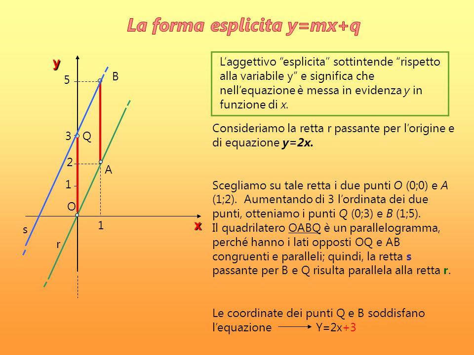 q x y y=mx y=mx+q Ogni retta del piano, purchè non parallela allasse y, è rappresentata da equazione del tipo Il coefficiente q si chiama termine noto oppure ordinata allorigine, perché rappresenta lordinata del punto di intersezione della retta con lasse y.
