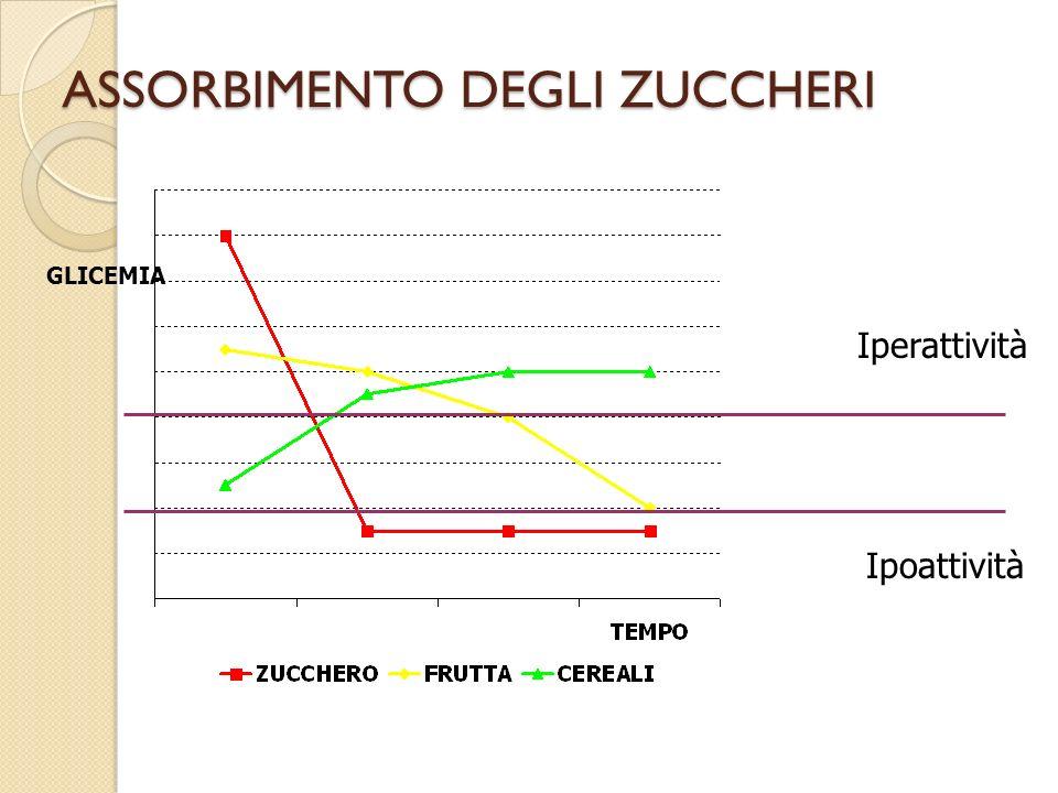 ASSORBIMENTO DEGLI ZUCCHERI GLICEMIA Iperattività Ipoattività