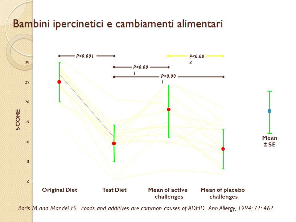 Bambini ipercinetici e cambiamenti alimentari Boris M and Mandel FS. Foods and additives are common causes of ADHD. Ann Allergy, 1994; 72: 462 P<0.00