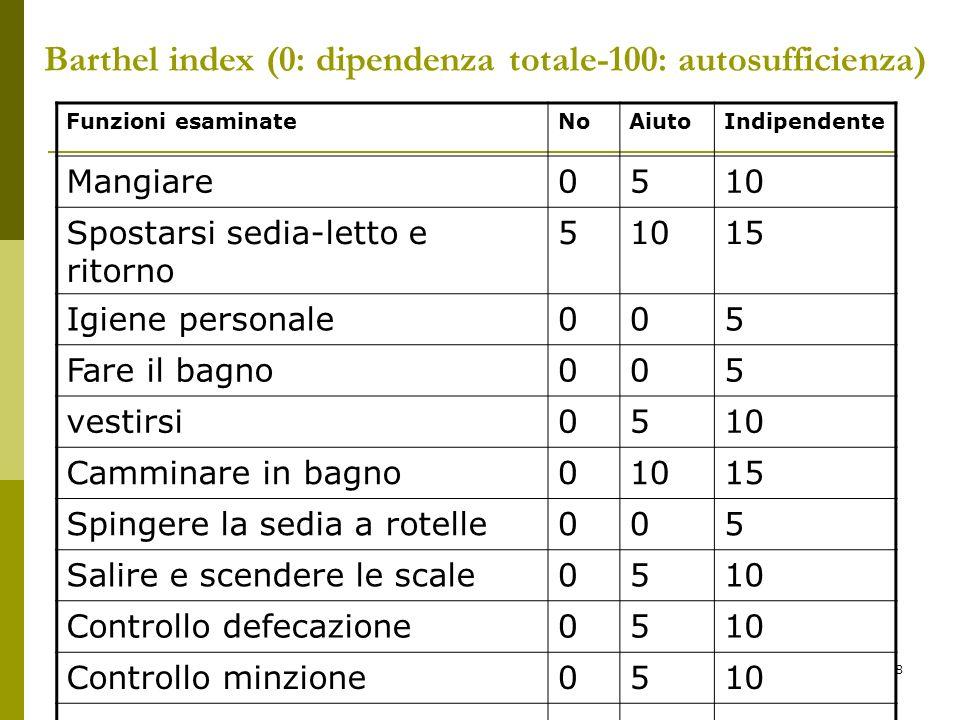 8 Barthel index (0: dipendenza totale-100: autosufficienza) Funzioni esaminateNoAiutoIndipendente Mangiare0510 Spostarsi sedia-letto e ritorno 51015 I