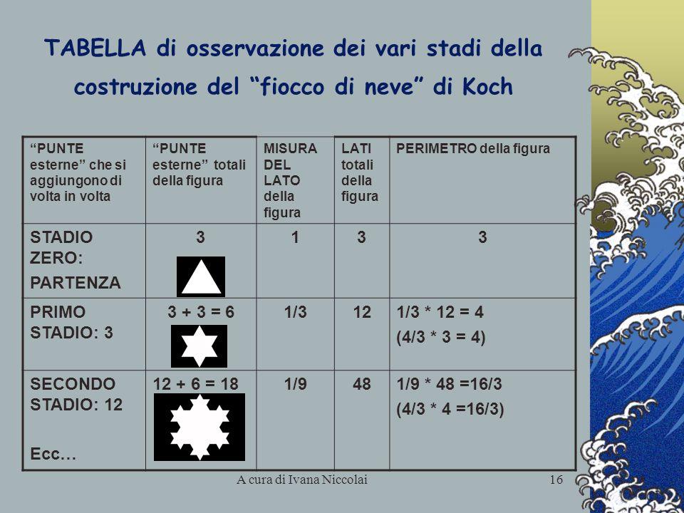 A cura di Ivana Niccolai16 TABELLA di osservazione dei vari stadi della costruzione del fiocco di neve di Koch PUNTE esterne che si aggiungono di volt
