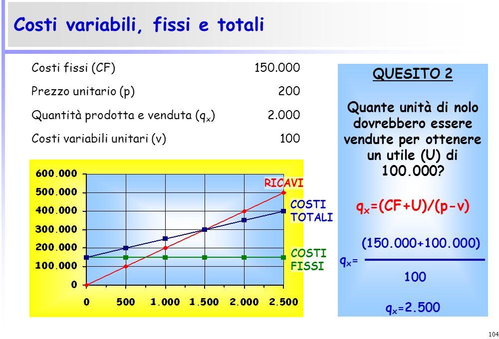 103 Costi variabili, fissi e totali y=a COSTI FISSI RICAVI COSTI TOTALI Costi fissi (CF)150.000 Prezzo unitario (p)200 Quantità prodotta e venduta (q