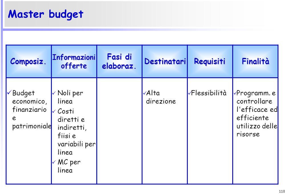 109 Il budget Caratteristi che Funzioni Processo di formazione Contenuti Condizioni efficacia del controllo Criticità Globalità Articolato per centri