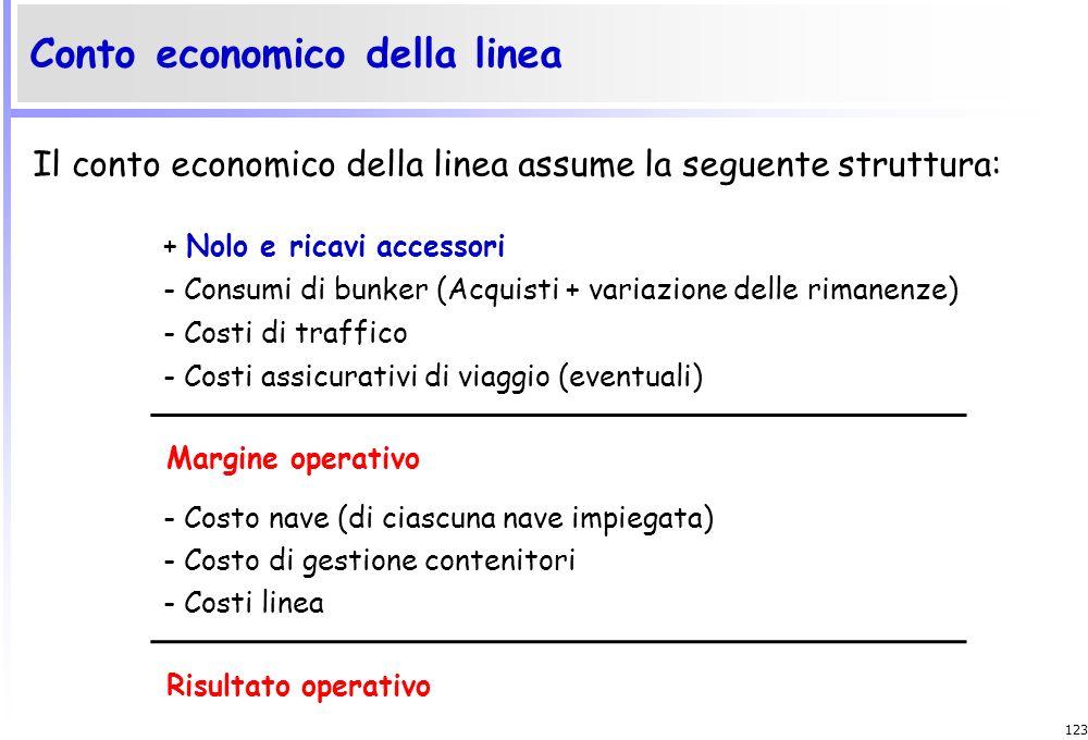 122 Il costo di gestione dei contenitori comprende: Costo disponibilità: ammortamneto, canoni noleggio o leasing; Costo di magazzinaggio; Costo di mov