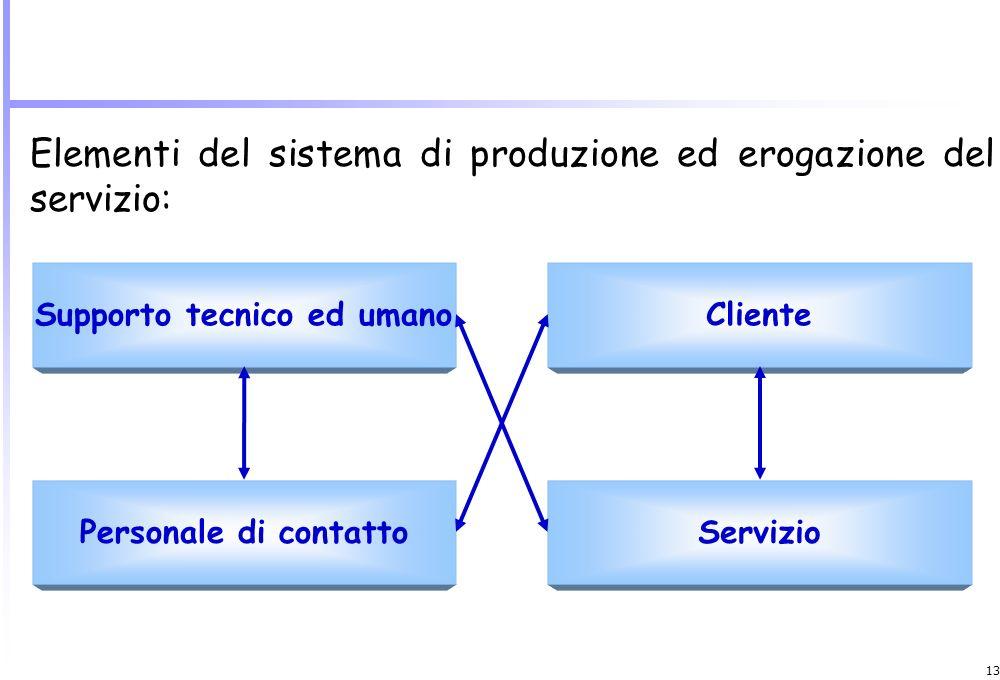 12 La realizzazione di tale processo si estrinseca in un insieme di attività e operazioni che utilizzano risorse (input) per ottenere il servizio (out