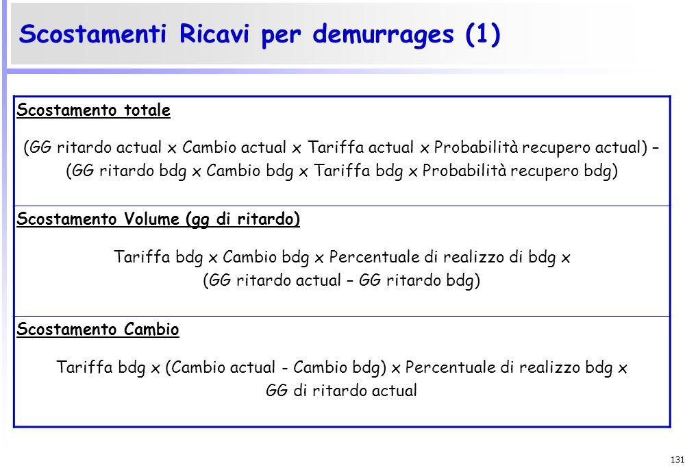130 Scostamenti Ricavi per noli Scostamento totale (Tariffa actual x Cambio actual x Volume actual) – (Tariffa bdg x Cambio bdg x Volume bdg) Scostame