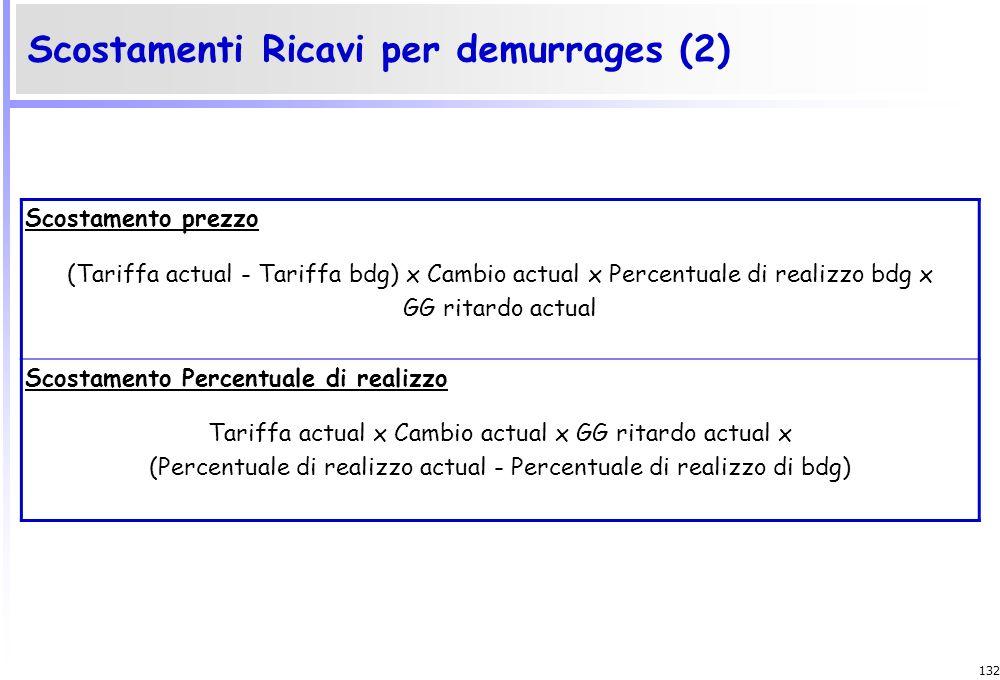 131 Scostamenti Ricavi per demurrages (1) Scostamento totale (GG ritardo actual x Cambio actual x Tariffa actual x Probabilità recupero actual) – (GG