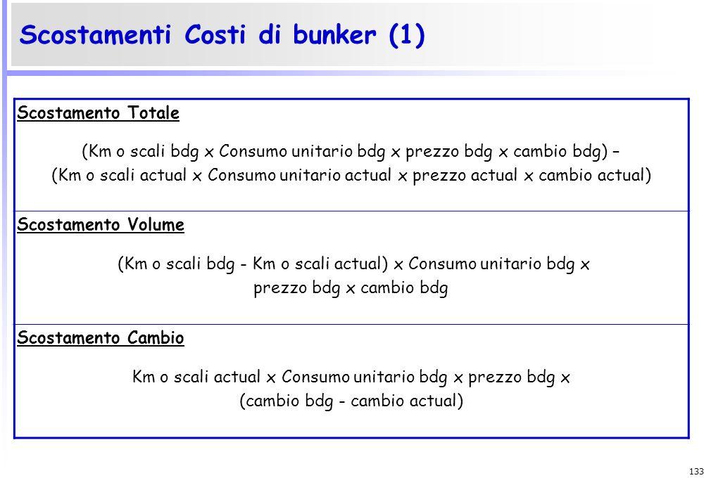 132 Scostamenti Ricavi per demurrages (2) Scostamento prezzo (Tariffa actual - Tariffa bdg) x Cambio actual x Percentuale di realizzo bdg x GG ritardo