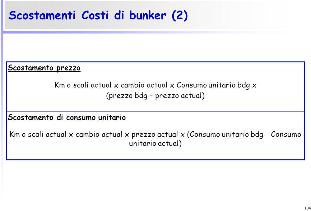 133 Scostamenti Costi di bunker (1) Scostamento Totale (Km o scali bdg x Consumo unitario bdg x prezzo bdg x cambio bdg) – (Km o scali actual x Consum