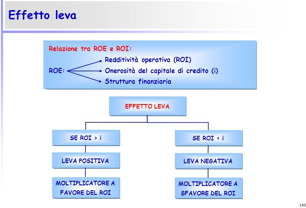 139 Leva finanziaria ROE = [ROI + (ROI – i) * ] * (1 – t) Rapporti di redditività K - N N
