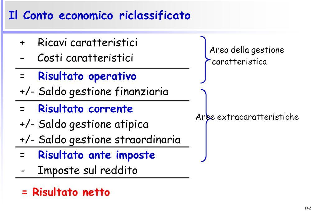 141 Condizioni di attività Condizioni di efficacia Condizioni di eeficienza Condizioni di elasticità Determinanti della redditività