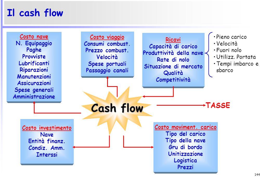 143 Il flusso di cassa della gestione reddituale Risultato economico + Ammortamenti + Accantonamenti al F.do TFR + Altri ricavi non finanziari = Reddi