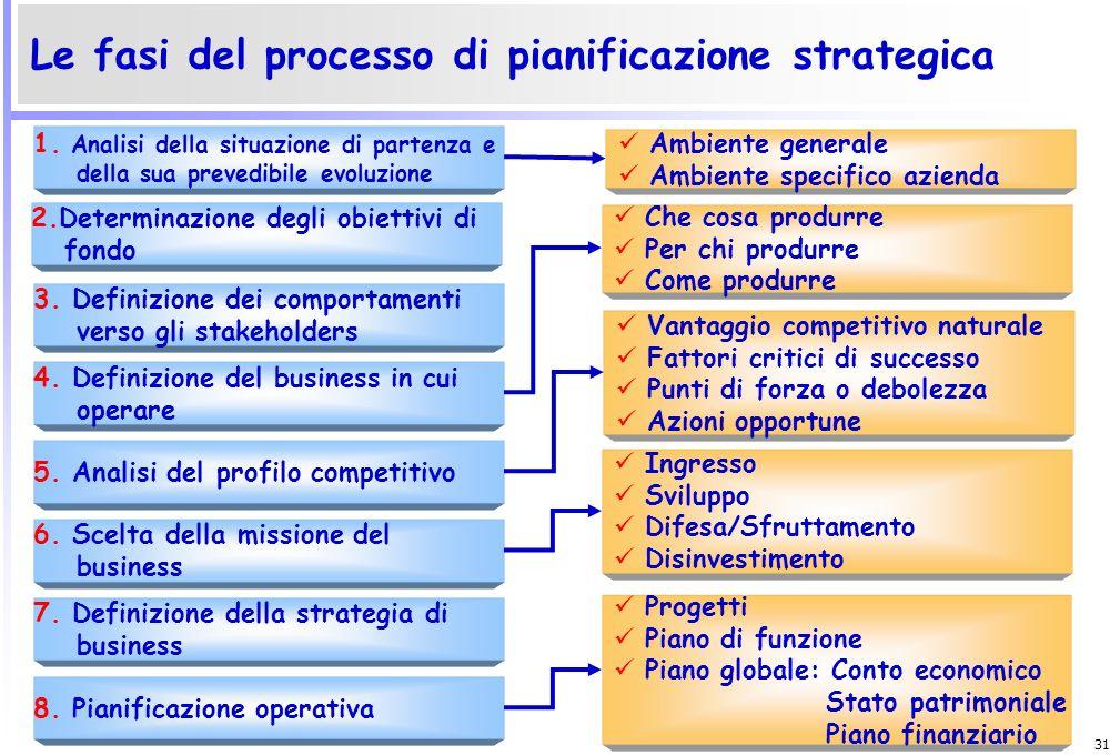 30 Per pianificare occorre: Acquisire informazioni sul macroambiente; Acquisire informazioni interne; Fissare gli obiettivi garantendo un efficiente u