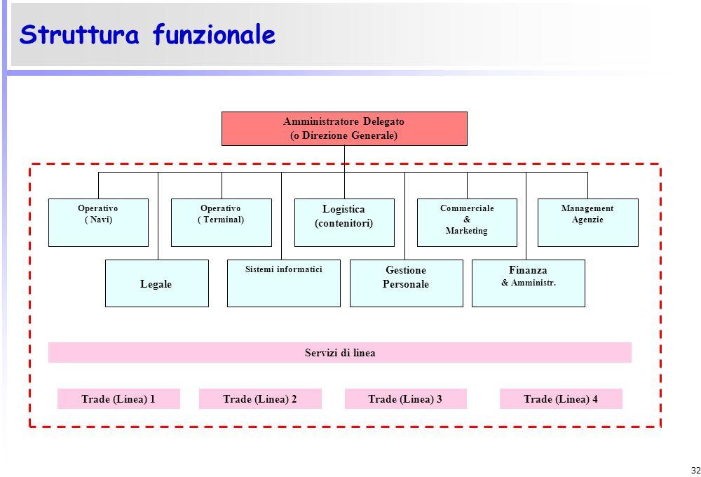 31 Le fasi del processo di pianificazione strategica Ambiente generale Ambiente specifico azienda 2.Determinazione degli obiettivi di fondo 1. Analisi