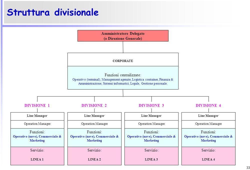 32 Struttura funzionale Amministratore Delegato (o Direzione Generale) Legale Operativo ( Navi) Sistemi informatici Gestione Personale Operativo ( Ter