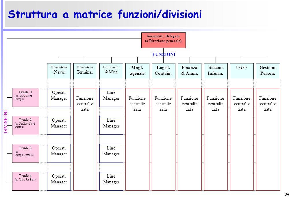 33 Struttura divisionale Amministratore Delegato (o Direzione Generale) CORPORATE Funzioni centralizzate: Operativo (terminal), Management agenzie, Lo