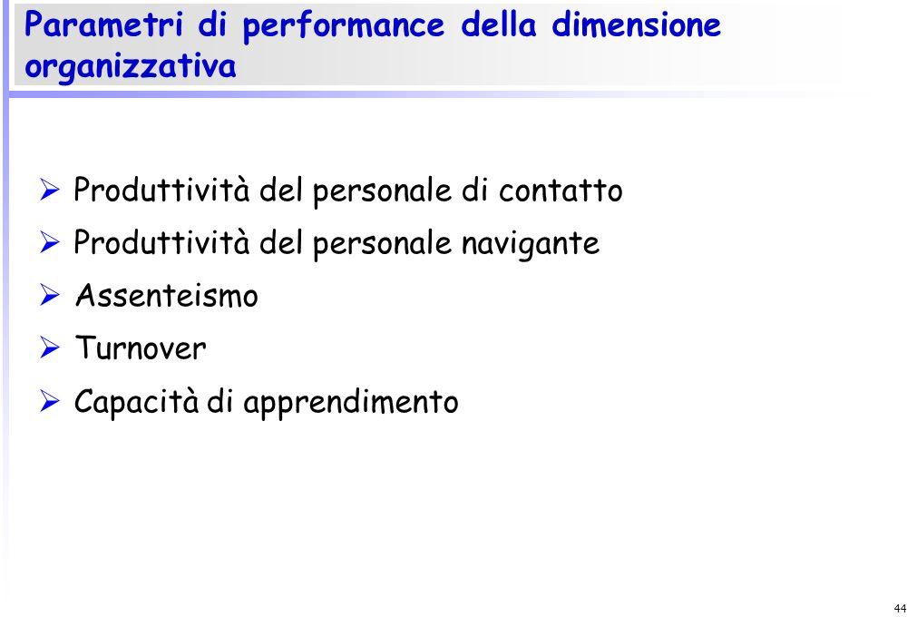 43 Profitto Utile per azione Redditività Fatturato EVA NOPAT Incrementi delle vendite e del capitale investito Produttività Parametri di performance d