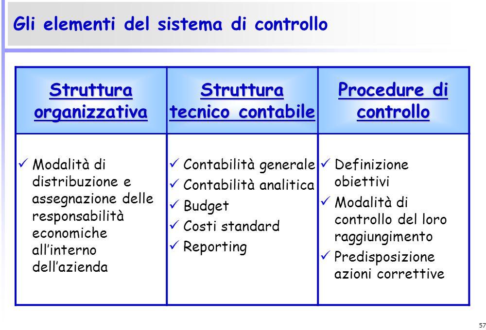 56 Il ciclo di Pianificazione-Programmazione-Controllo Fase del ciclo Responsabile Pianificazione strategica ProgrammazioneBudget Amministratore Deleg