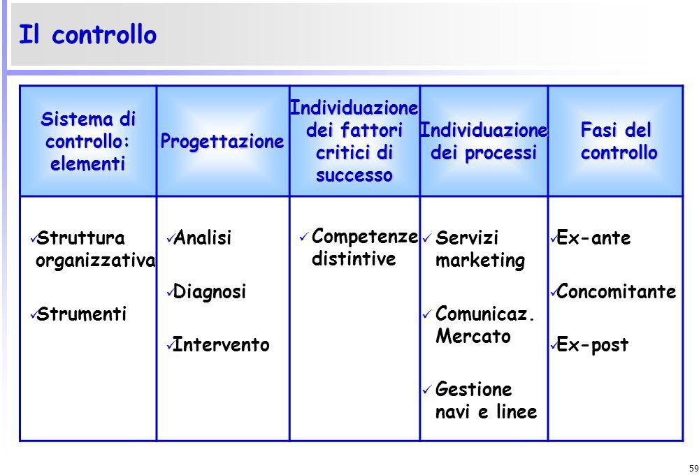 58 Il controllo di gestione va inteso come sinonimo di monitoraggio di risultati della gestione. Il sistema di controllo consente ai manager di accert