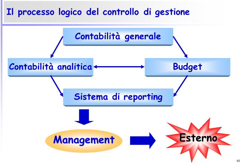 59 Il controllo Sistema di controllo: elementi Progettazione Individuazione dei fattori critici di successo Individuazione dei processi Fasi del contr