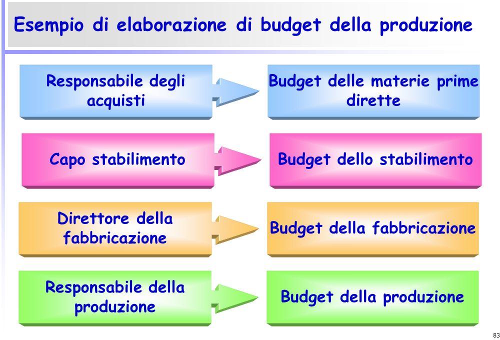 82 4)Preparazione degli altri budget seguendo un processo