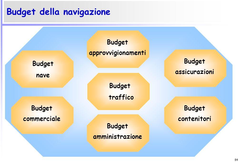 83 Esempio di elaborazione di budget della produzione Responsabile degli acquisti Budget delle materie prime dirette Capo stabilimentoBudget dello sta