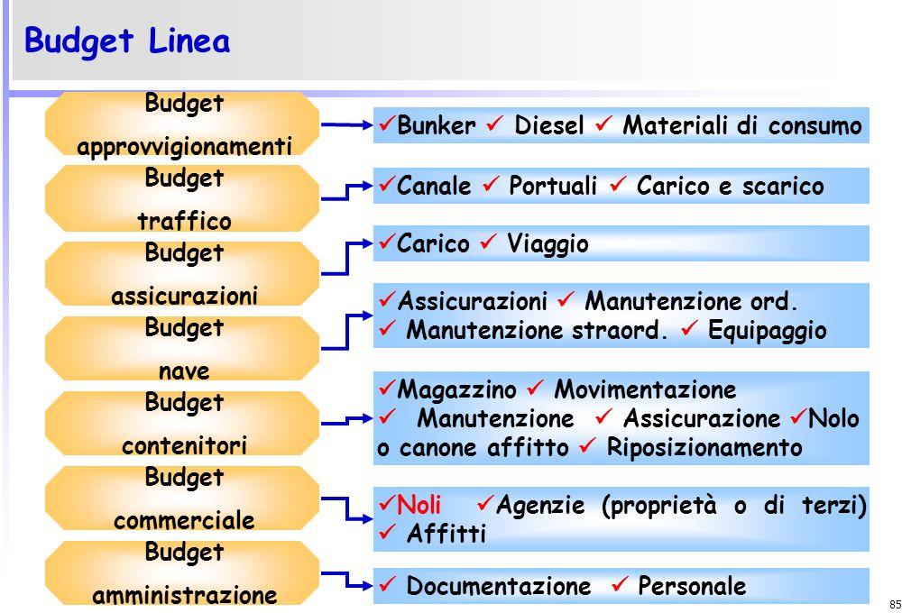 84 Budget della navigazione Budget nave Budget commerciale Budget traffico Budget amministrazione Budget approvvigionamenti Budget assicurazioni Budge