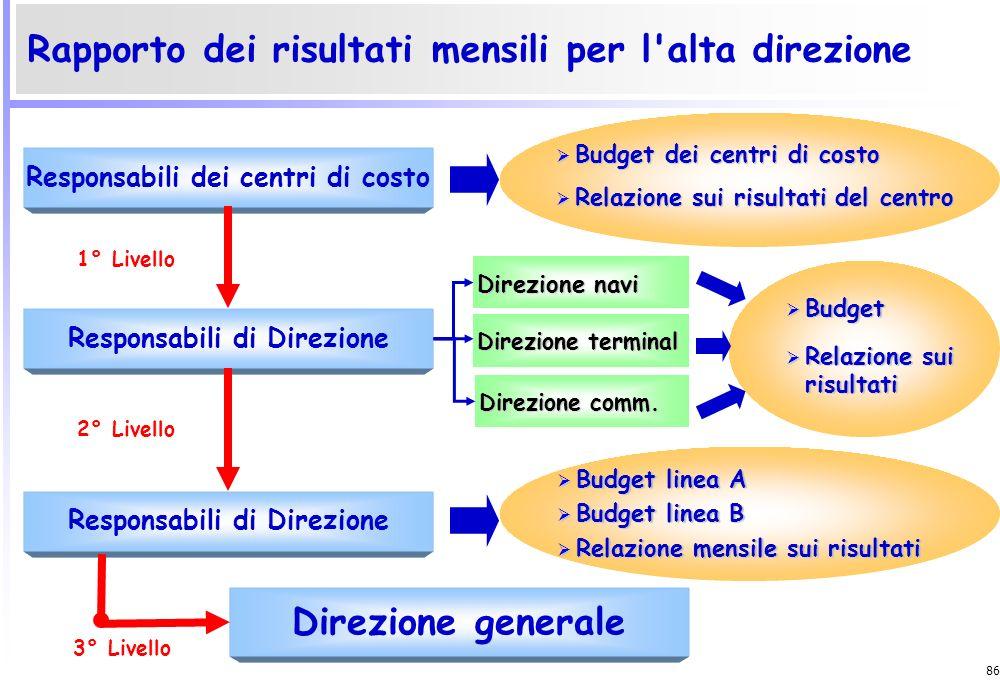 85 Budget Linea Budget approvvigionamenti Budget traffico Budget contenitori Budget assicurazioni Budget nave Budget commerciale Budget amministrazion