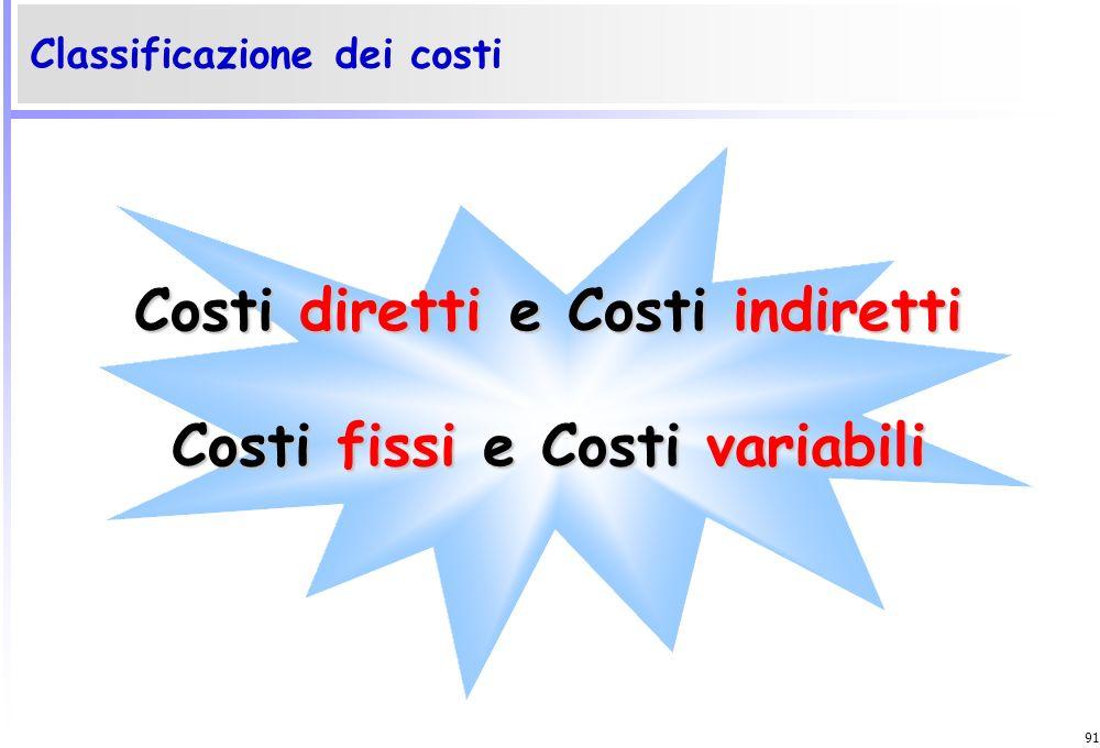 90 I costi delle imprese di shipping Costi della nave30% Costi di equipment15% Costi della navigazione20% Costi portuali e di imbarco e sbarco20% Cost