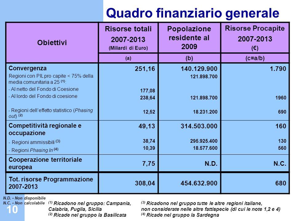 10 Quadro finanziario generale Obiettivi Risorse totali 2007-2013 (Miliardi di Euro) Popolazione residente al 2009 Risorse Procapite 2007-2013 () (a)