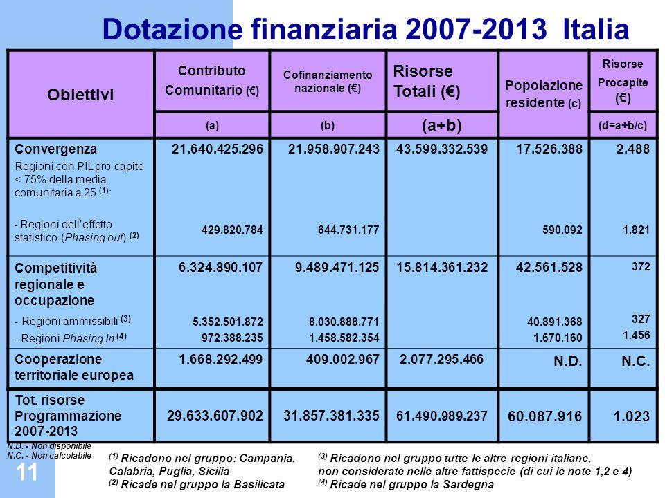 11 Dotazione finanziaria 2007-2013 Italia Obiettivi Contributo Comunitario () Cofinanziamento nazionale () Risorse Totali () Popolazione residente (c)