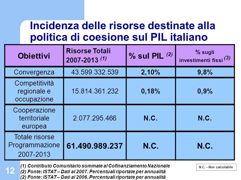 12 Incidenza delle risorse destinate alla politica di coesione sul PIL italiano Obiettivi Risorse Totali 2007-2013 (1) % sul PIL (2) % sugli investime