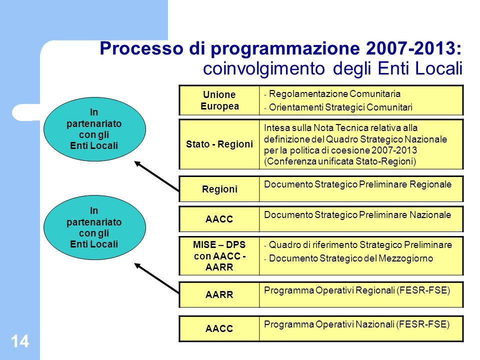 14 Processo di programmazione 2007-2013: coinvolgimento degli Enti Locali AACC Programma Operativi Nazionali (FESR-FSE) In partenariato con gli Enti L