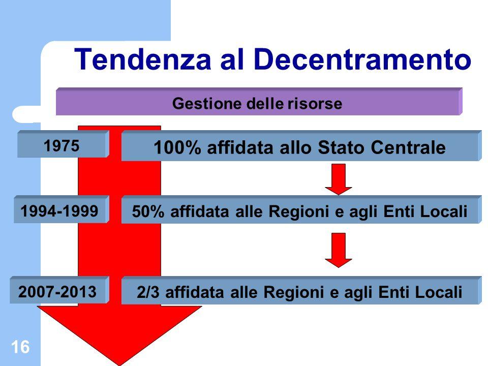 16 Tendenza al Decentramento 1975 2007-2013 Gestione delle risorse 100% affidata allo Stato Centrale 2/3 affidata alle Regioni e agli Enti Locali 1994