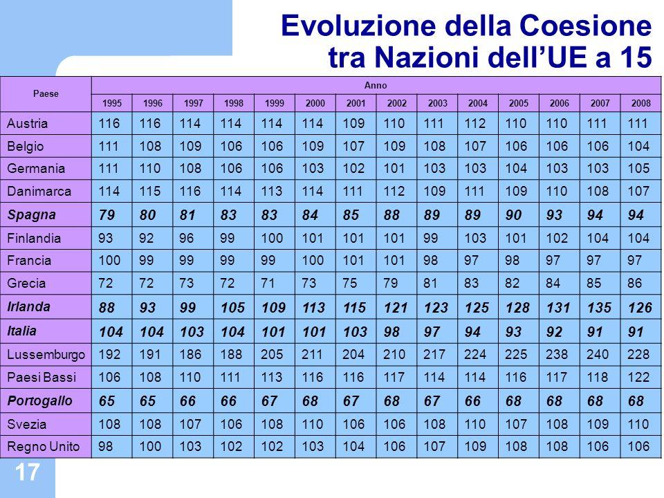 17 Evoluzione della Coesione tra Nazioni dellUE a 15 Paese Anno 19951996199719981999200020012002200320042005200620072008 Austria116 114 10911011111211