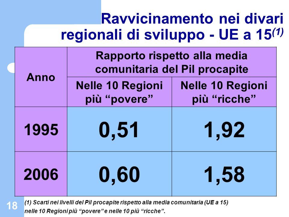 18 Ravvicinamento nei divari regionali di sviluppo - UE a 15 (1) Anno Rapporto rispetto alla media comunitaria del Pil procapite Nelle 10 Regioni più