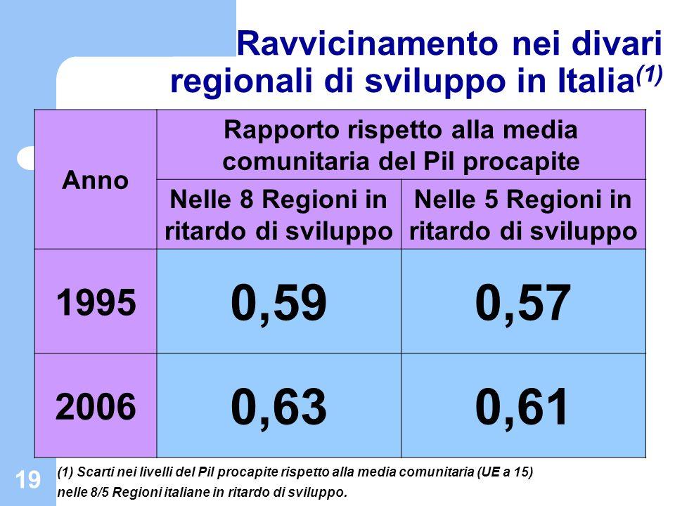 19 Ravvicinamento nei divari regionali di sviluppo in Italia (1) Anno Rapporto rispetto alla media comunitaria del Pil procapite Nelle 8 Regioni in ri