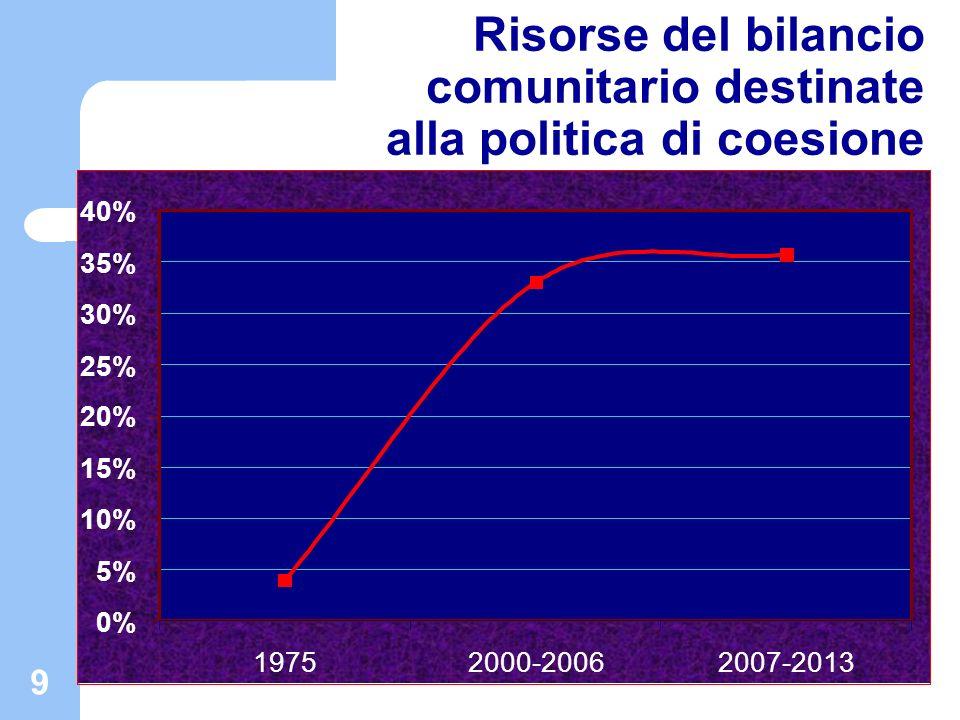 9 Risorse del bilancio comunitario destinate alla politica di coesione 0% 5% 10% 15% 20% 25% 30% 35% 40% 19752000-20062007-2013