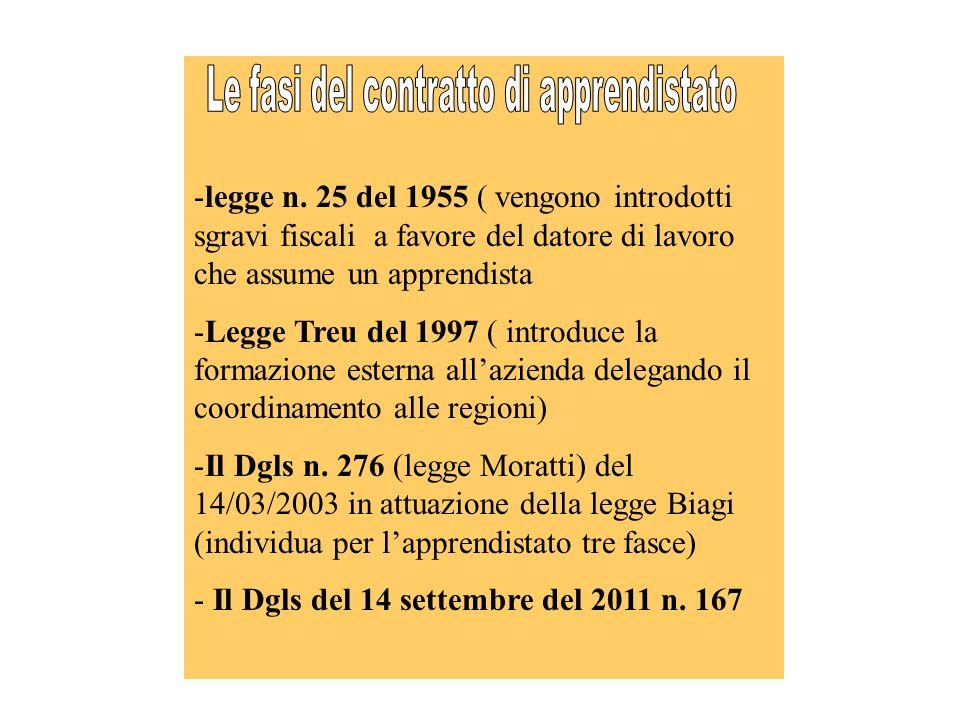 -legge n. 25 del 1955 ( vengono introdotti sgravi fiscali a favore del datore di lavoro che assume un apprendista -Legge Treu del 1997 ( introduce la