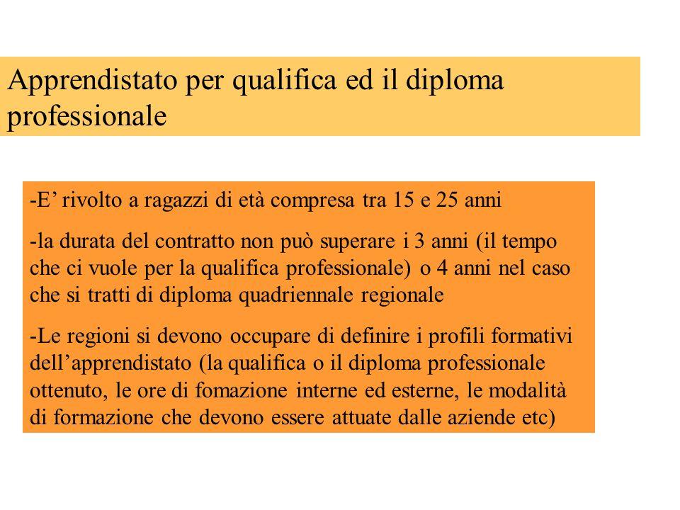 Apprendistato per qualifica ed il diploma professionale -E rivolto a ragazzi di età compresa tra 15 e 25 anni -la durata del contratto non può superar
