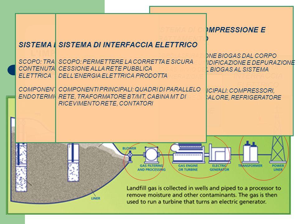 IL SISTEMA DI GENERAZIONE ENERGIA CHIMICA MOTORE ENDOTERMICO ENERGIA MECCANICA GENERATORE ENERGIA TERMICA ENERGIA ELETTRICA (100 %)(40 %) (60 %)(35 %) DISSIPAZIONE COGENERAZIONE