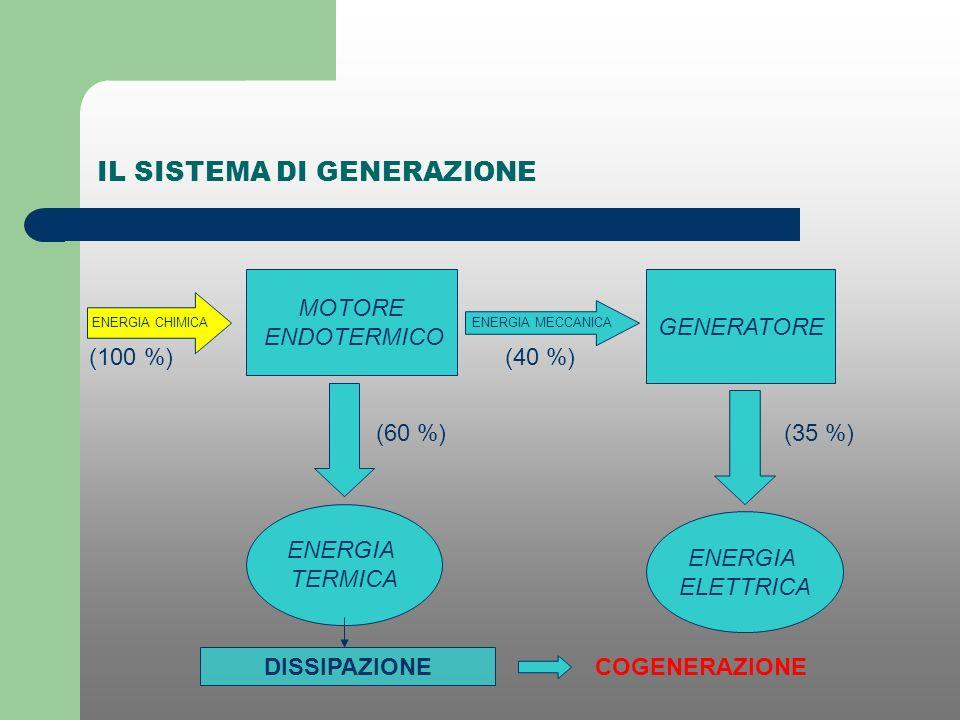IL SISTEMA DI GENERAZIONE ENERGIA CHIMICA MOTORE ENDOTERMICO ENERGIA MECCANICA GENERATORE ENERGIA TERMICA ENERGIA ELETTRICA (100 %)(40 %) (60 %)(35 %)