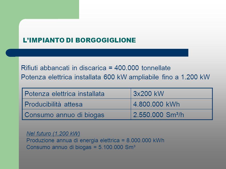 LIMPIANTO DI BORGOGIGLIONE Rifiuti abbancati in discarica = 400.000 tonnellate Potenza elettrica installata 600 kW ampliabile fino a 1.200 kW Nel futu