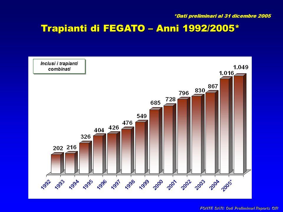 Trapianti di FEGATO – Anni 1992/2005* Inclusi i trapianti combinati FONTE DATI: Dati Preliminari Reports CIR *Dati preliminari al 31 dicembre 2005